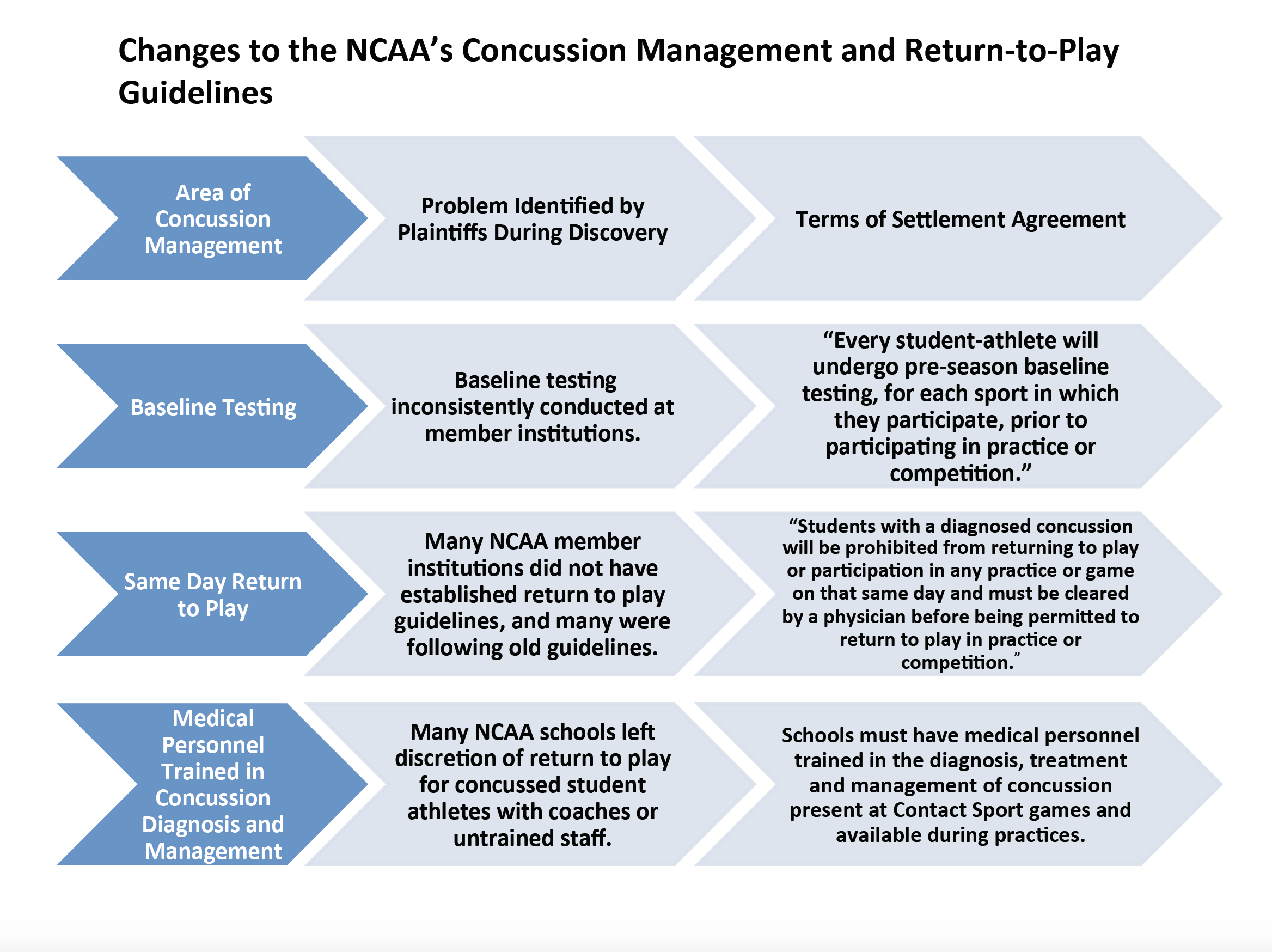 NCAA Concussions Return to Play Guidelines