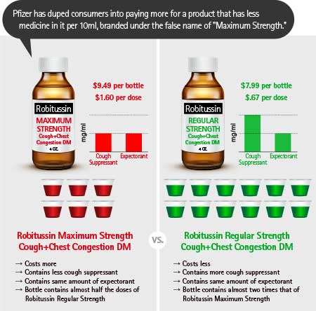 Maximum Strength Robitussin Cough Syrup Class-Action Lawsuit